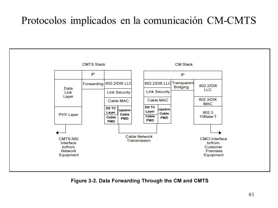 Protocolos implicados en la comunicación CM-CMTS