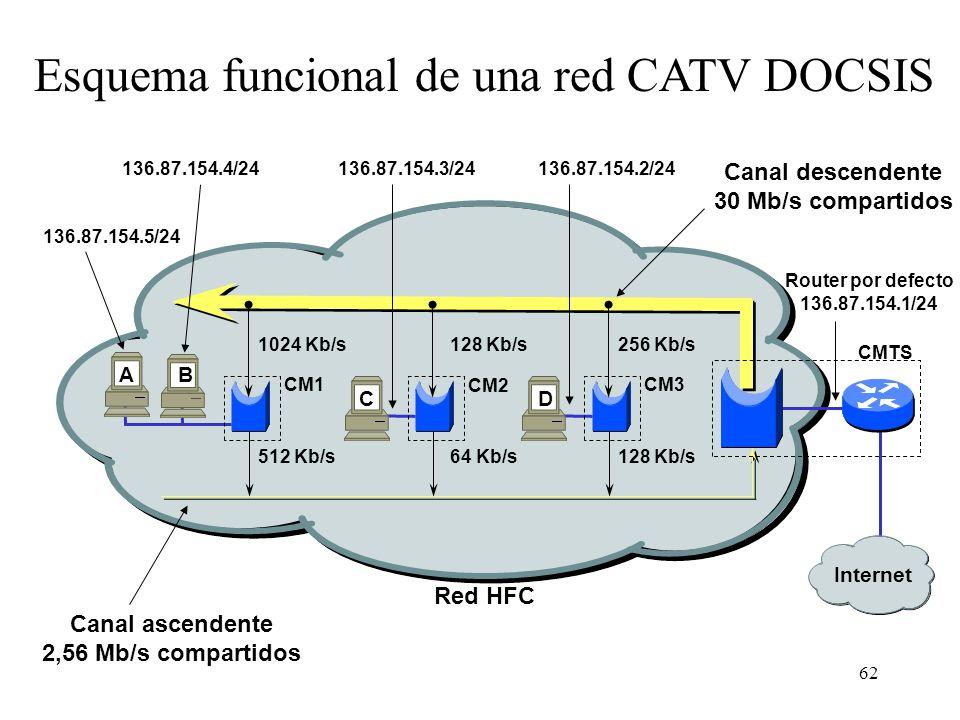 Esquema funcional de una red CATV DOCSIS