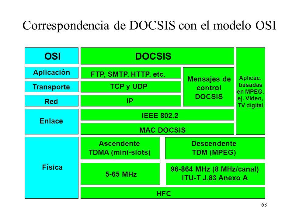 Correspondencia de DOCSIS con el modelo OSI