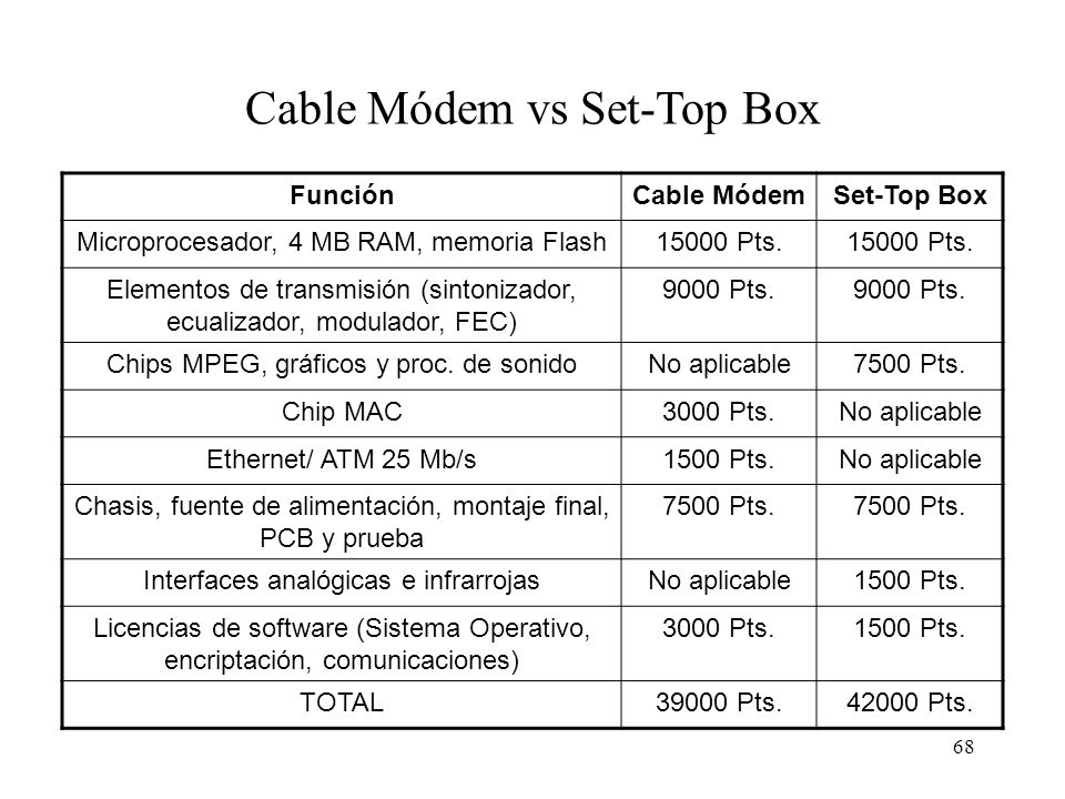 Cable Módem vs Set-Top Box
