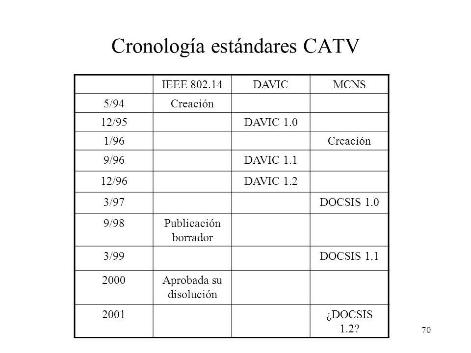 Cronología estándares CATV