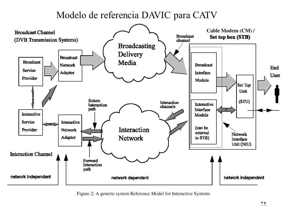 Modelo de referencia DAVIC para CATV