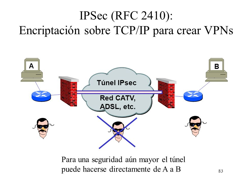 IPSec (RFC 2410): Encriptación sobre TCP/IP para crear VPNs