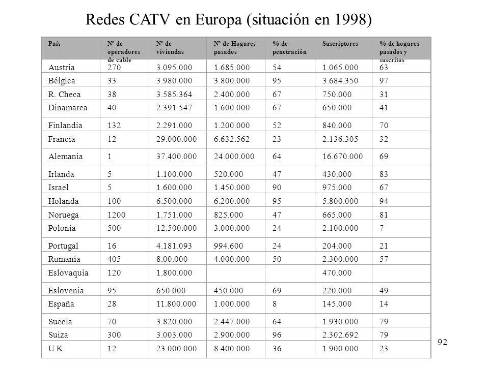 Redes CATV en Europa (situación en 1998)