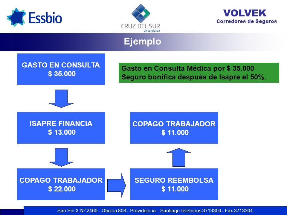 Ejemplo GASTO EN CONSULTA $ 35.000