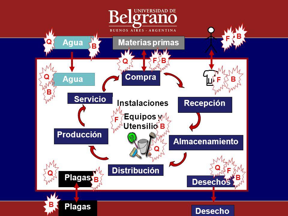 Materias primas Compra Distribución Producción Servicio Desechos