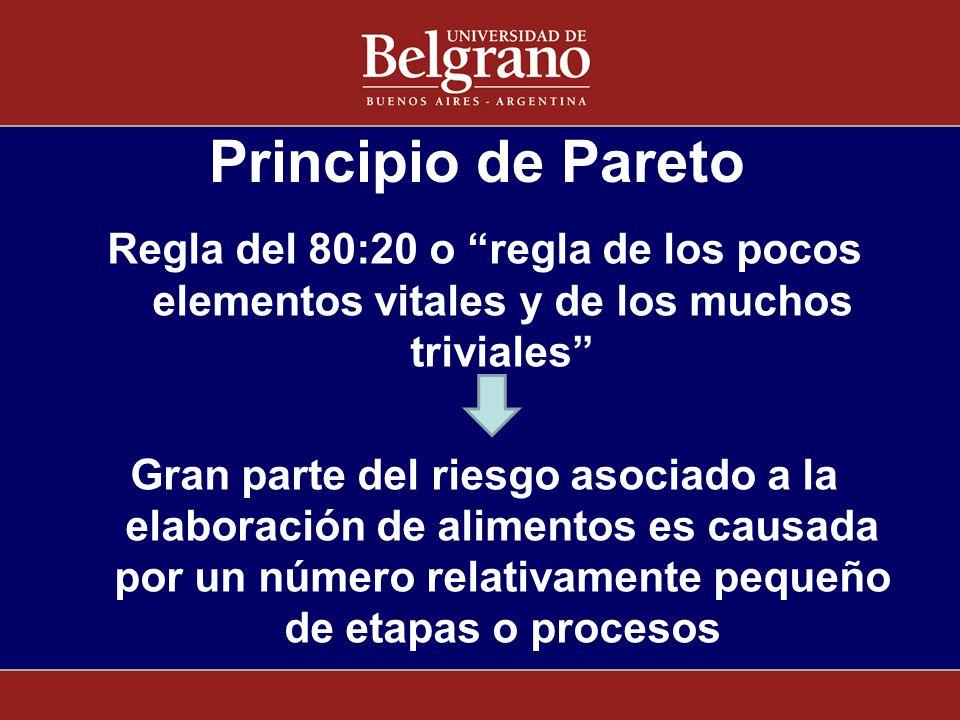 Principio de Pareto Regla del 80:20 o regla de los pocos elementos vitales y de los muchos triviales