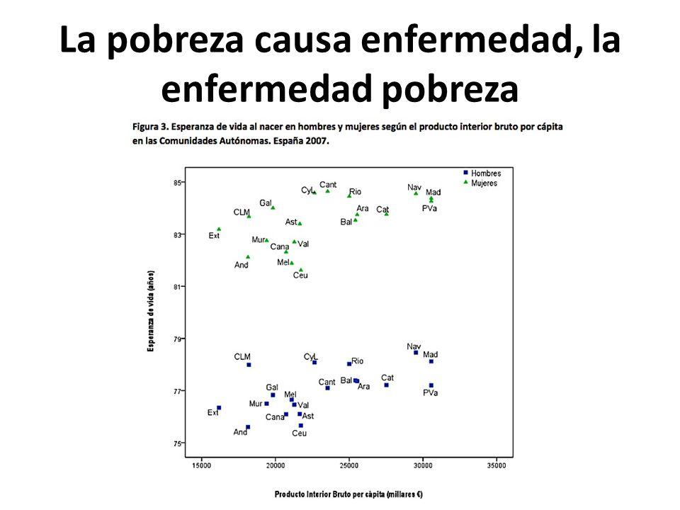 La pobreza causa enfermedad, la enfermedad pobreza