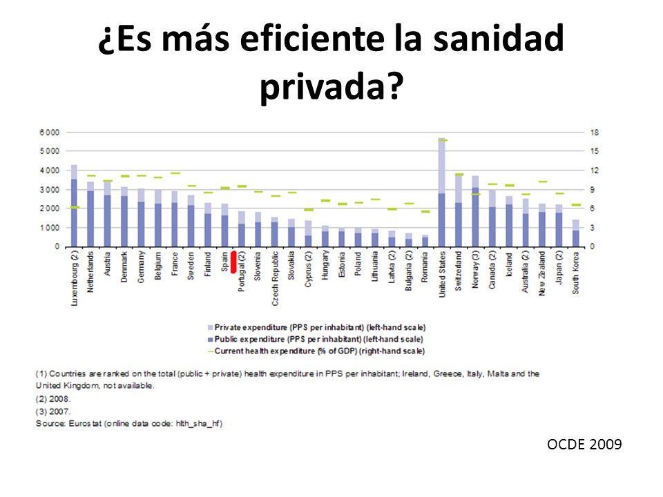 ¿Es más eficiente la sanidad privada
