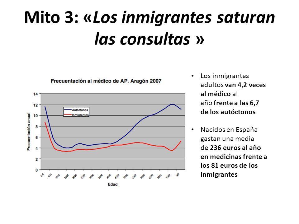 Mito 3: «Los inmigrantes saturan las consultas »