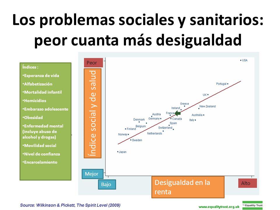 Los problemas sociales y sanitarios: peor cuanta más desigualdad