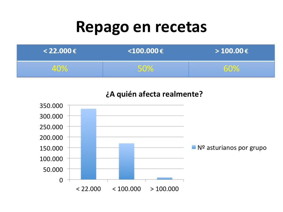 Repago en recetas 40% 50% 60% < 22.000 € <100.000 €