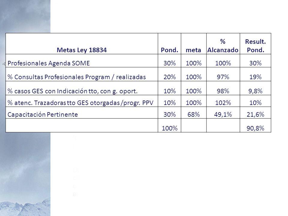 Metas Ley 18834 Pond. meta. % Alcanzado. Result. Profesionales Agenda SOME. 30% 100% % Consultas Profesionales Program / realizadas.