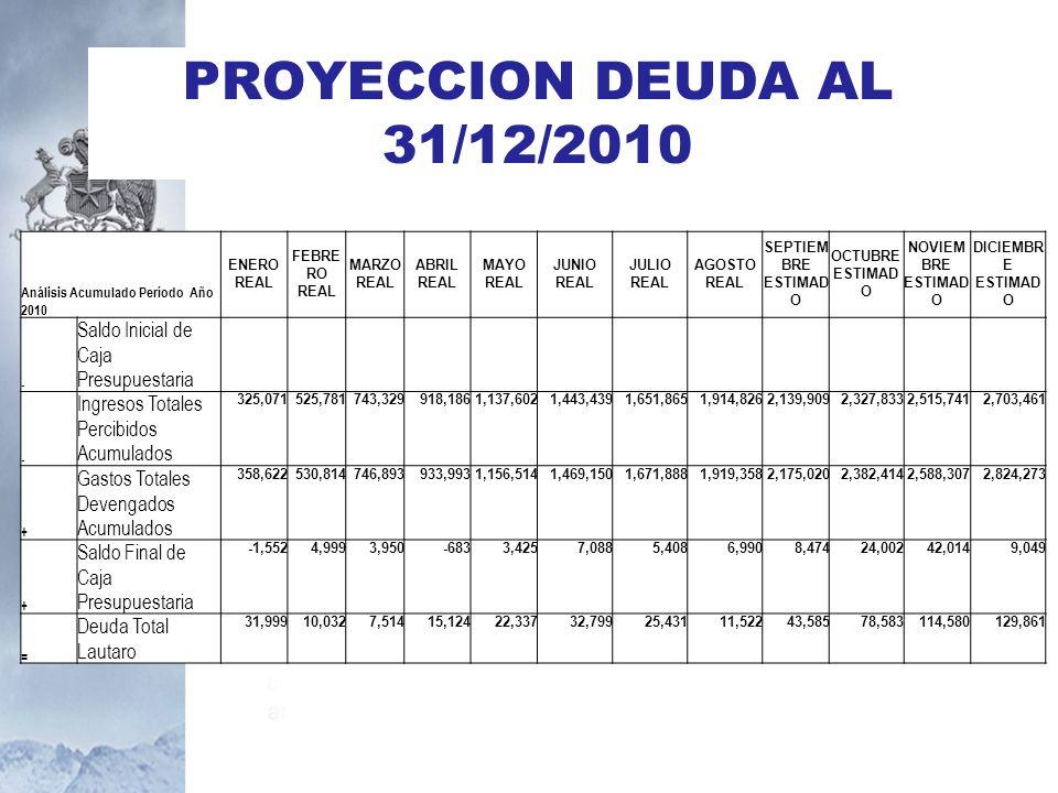 PROYECCION DEUDA AL 31/12/2010 Saldo Inicial de Caja Presupuestaria