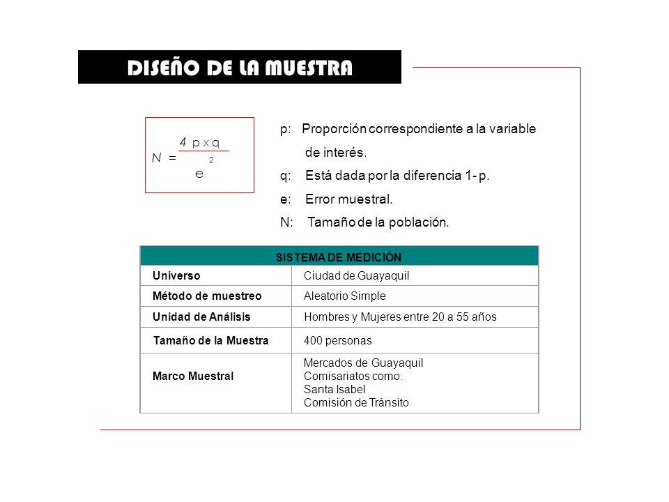 DISEÑO DE LA MUESTRA p: Proporción correspondiente a la variable
