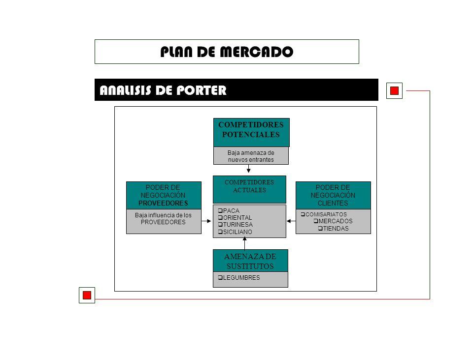 PLAN DE MERCADO ANALISIS DE PORTER COMPETIDORES POTENCIALES