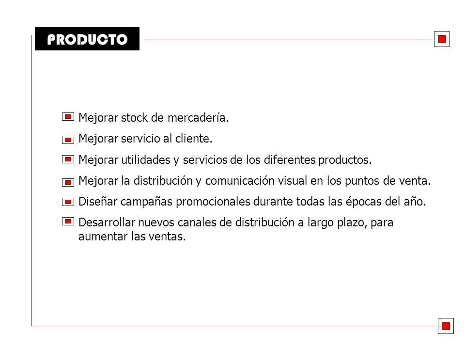 PRODUCTO Mejorar stock de mercadería. Mejorar servicio al cliente.