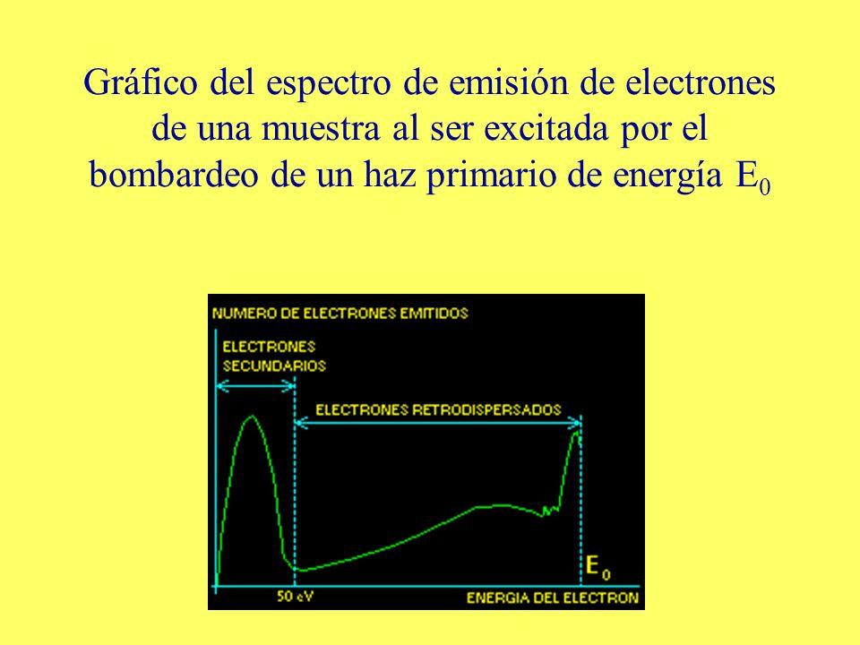 Gráfico del espectro de emisión de electrones de una muestra al ser excitada por el bombardeo de un haz primario de energía E0