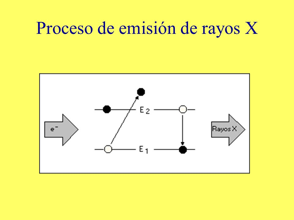 Proceso de emisión de rayos X