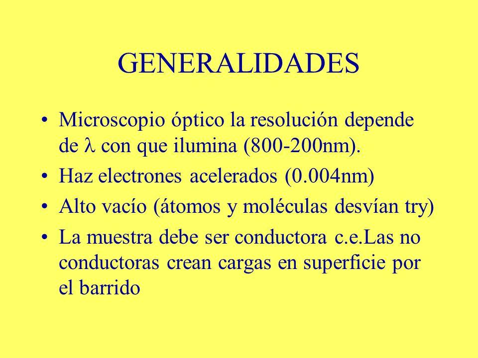 GENERALIDADESMicroscopio óptico la resolución depende de  con que ilumina (800-200nm). Haz electrones acelerados (0.004nm)