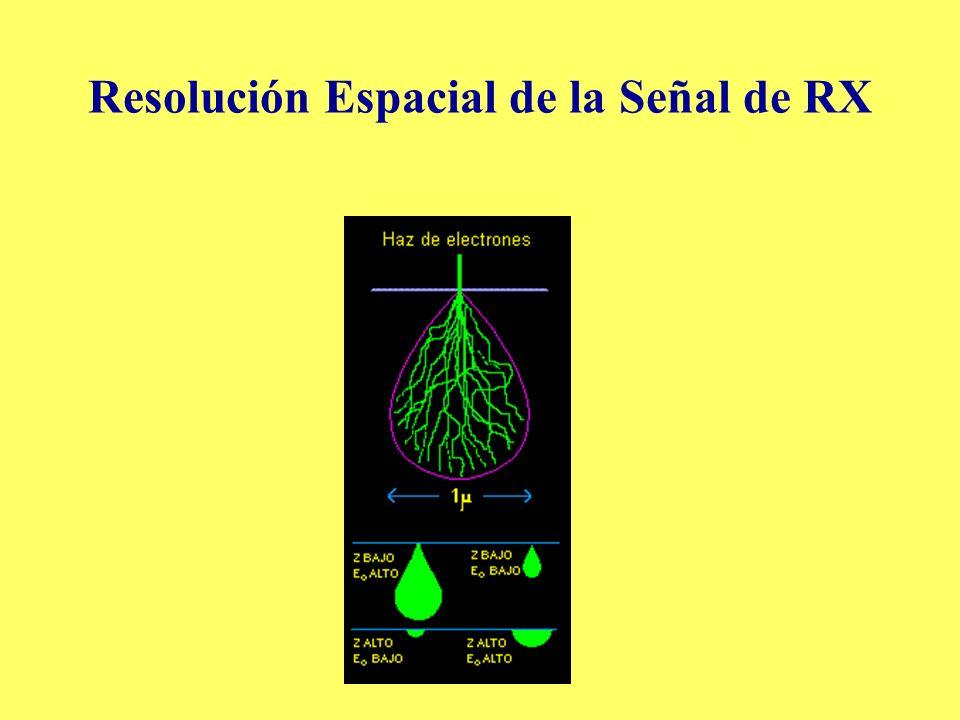 Resolución Espacial de la Señal de RX