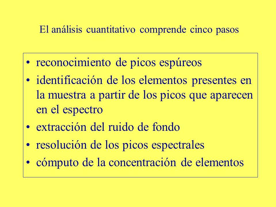El análisis cuantitativo comprende cinco pasos