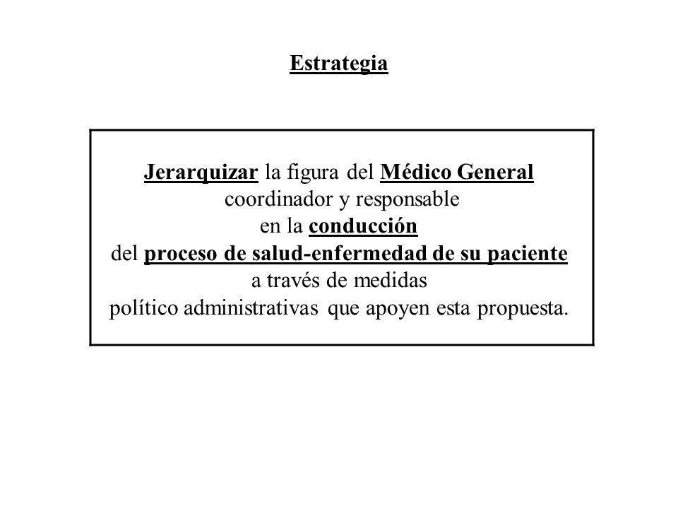 Estrategia Jerarquizar la figura del Médico General coordinador y responsable en la conducción del proceso de salud-enfermedad de su paciente a través de medidas político administrativas que apoyen esta propuesta.