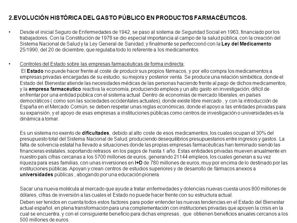 2.EVOLUCIÓN HISTÓRICA DEL GASTO PÚBLICO EN PRODUCTOS FARMACÉUTICOS.
