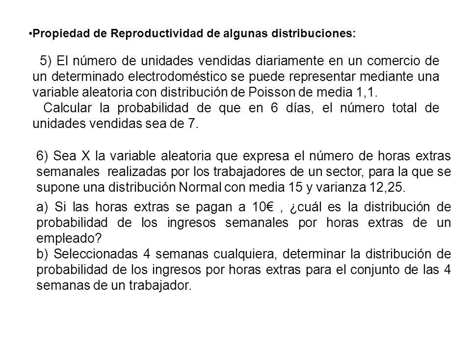 Propiedad de Reproductividad de algunas distribuciones: