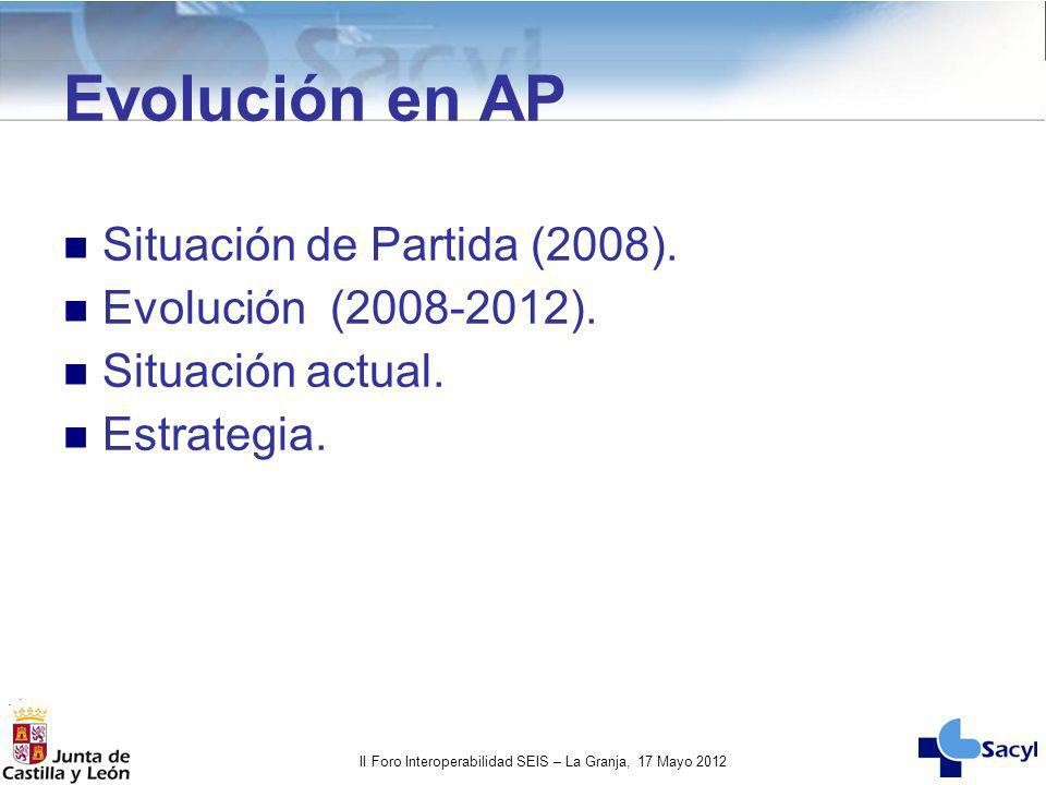 Evolución en AP Situación de Partida (2008). Evolución (2008-2012).