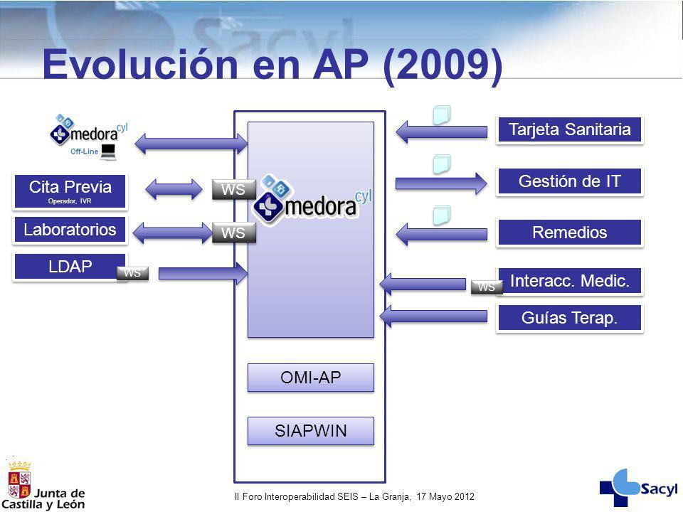 Evolución en AP (2009) Tarjeta Sanitaria Gestión de IT Cita Previa