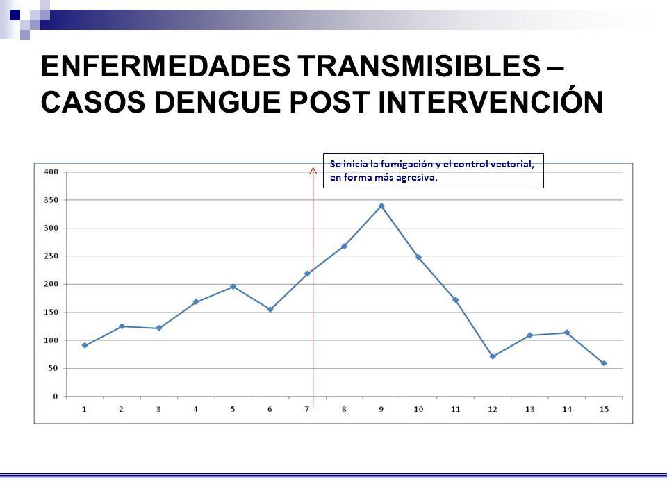 ENFERMEDADES TRANSMISIBLES – CASOS DENGUE POST INTERVENCIÓN