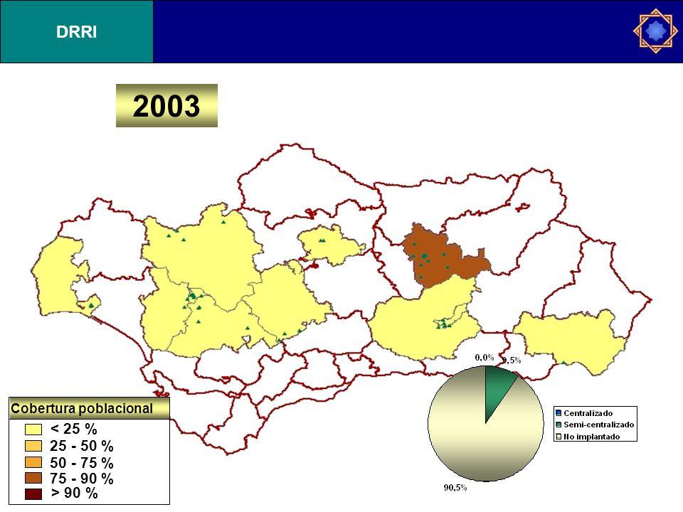 2003 < 25 % 25 - 50 % 50 - 75 % 75 - 90 % > 90 % Cobertura poblacional