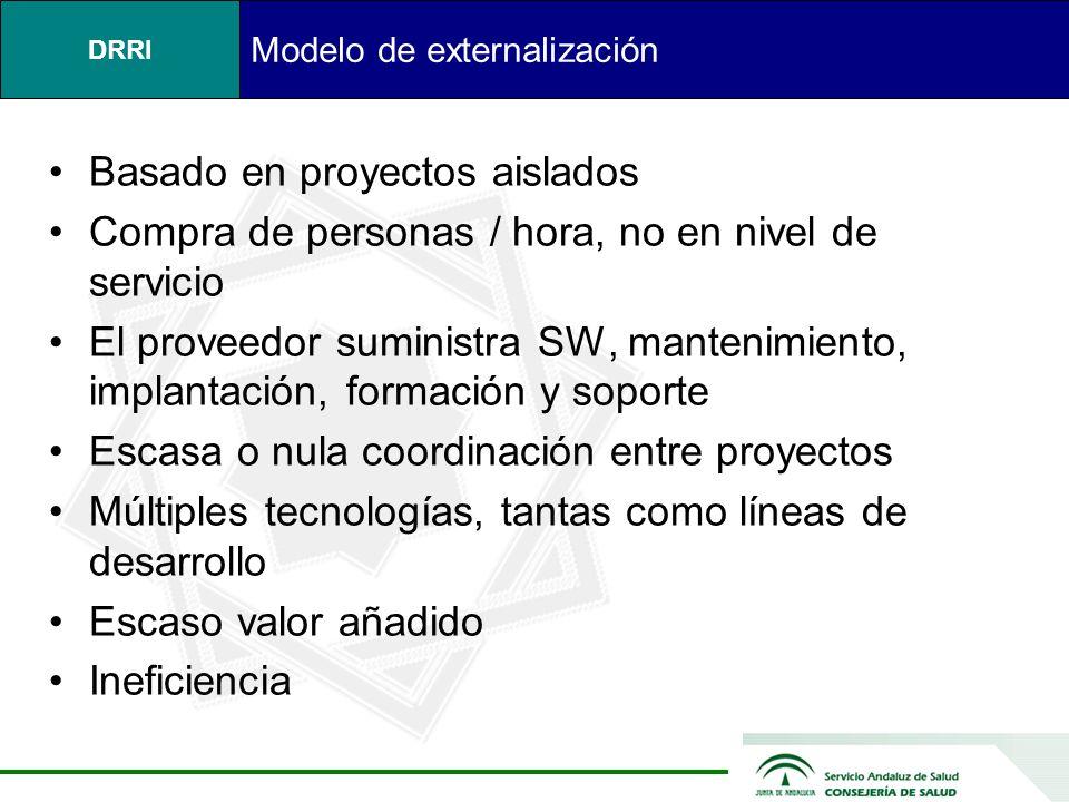 Modelo de externalización