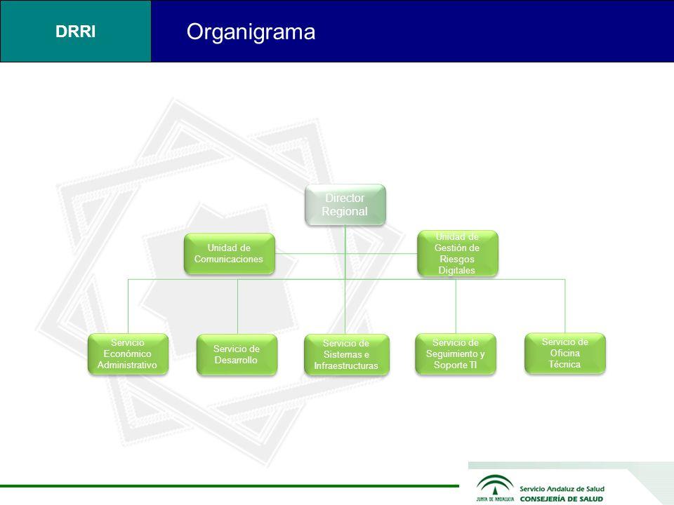Organigrama Director Regional Servicio de Oficina Técnica