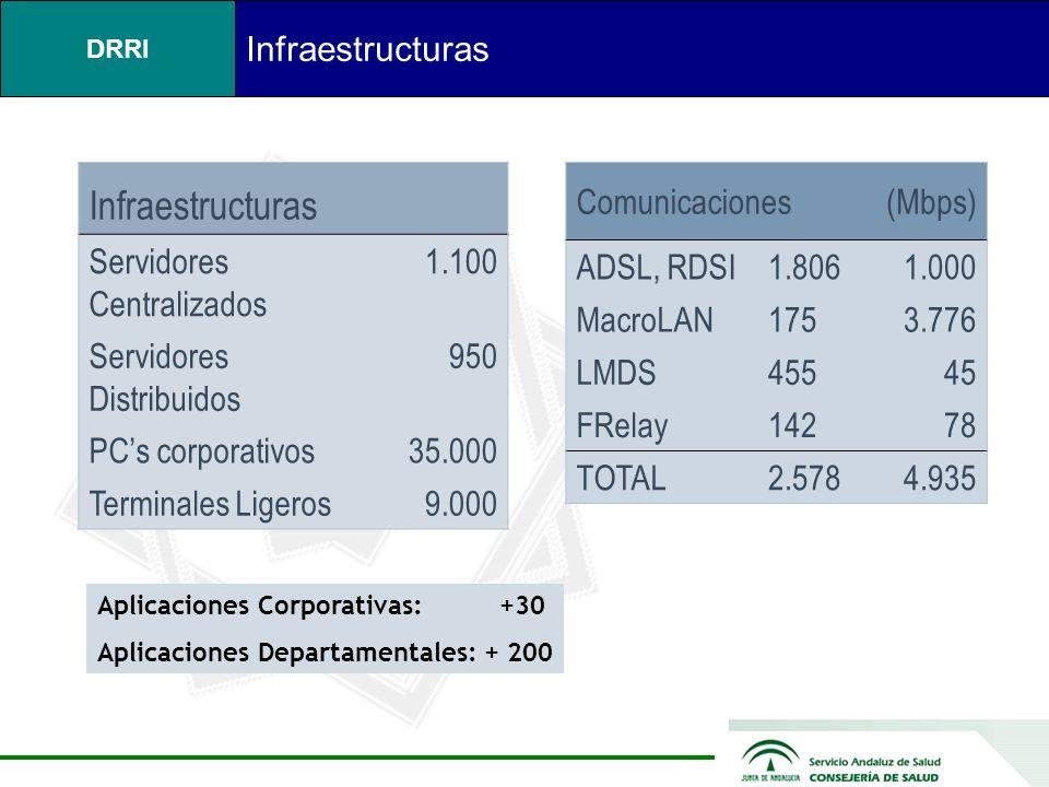 Infraestructuras Infraestructuras Servidores Centralizados 1.100