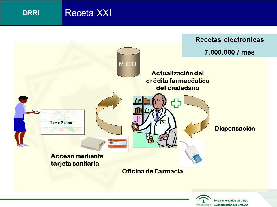 Receta XXI Dispensación de fármacos Recetas electrónicas