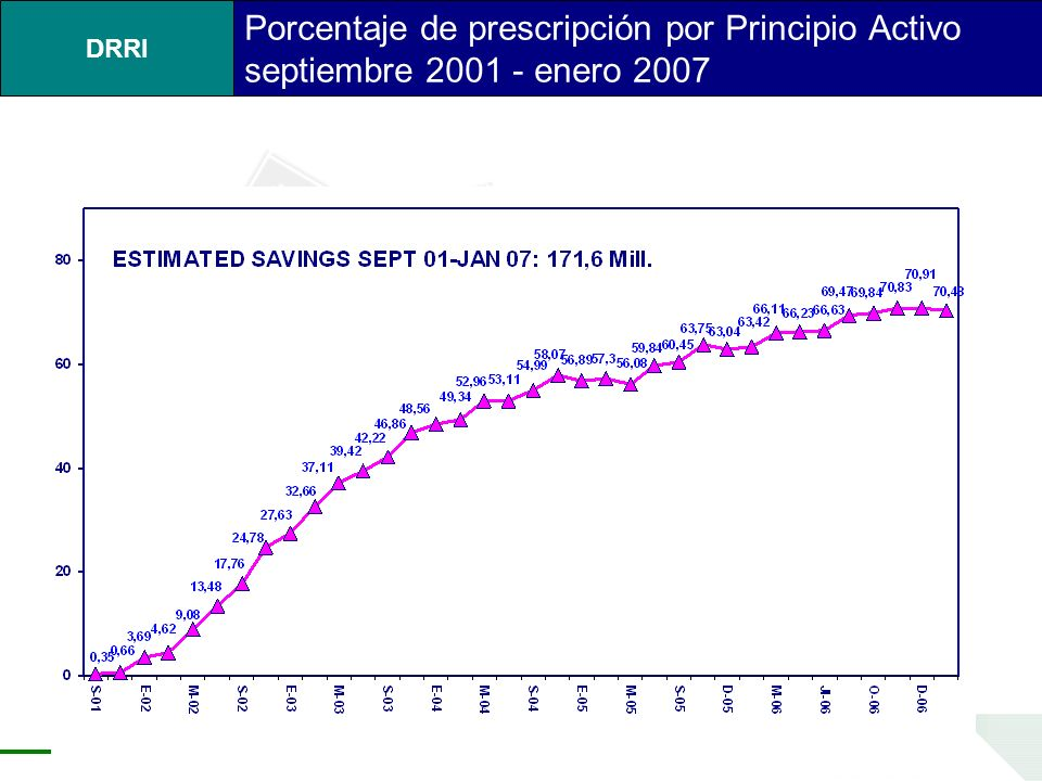 Porcentaje de prescripción por Principio Activo septiembre 2001 - enero 2007