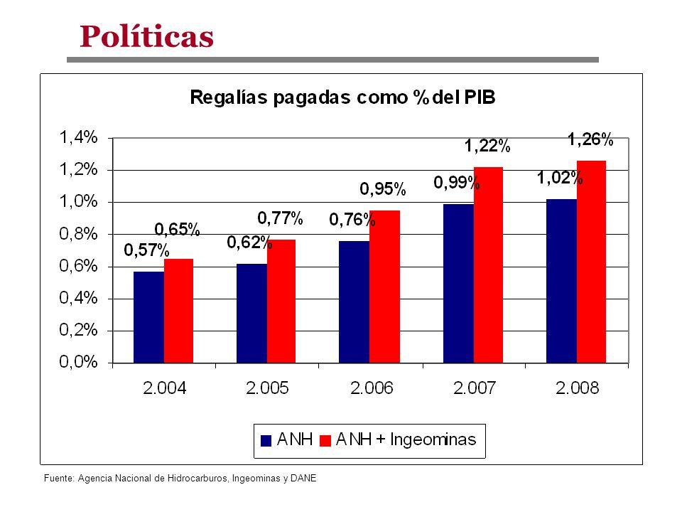 Políticas Fuente: Agencia Nacional de Hidrocarburos, Ingeominas y DANE