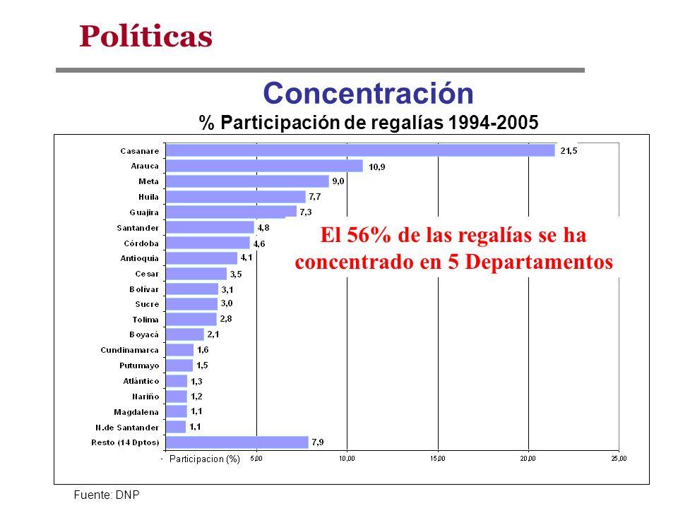 Concentración % Participación de regalías 1994-2005