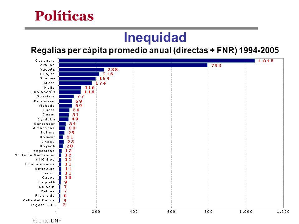 Políticas Inequidad Regalías per cápita promedio anual (directas + FNR) 1994-2005 Fuente: DNP