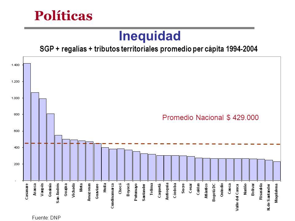 SGP + regalías + tributos territoriales promedio per cápita 1994-2004