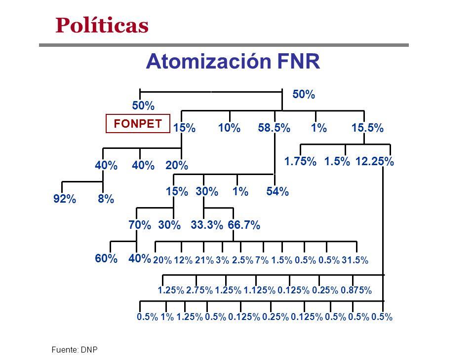 Políticas Atomización FNR 50% 50% FONPET 15% 10% 58.5% 1% 15.5% 1.75%