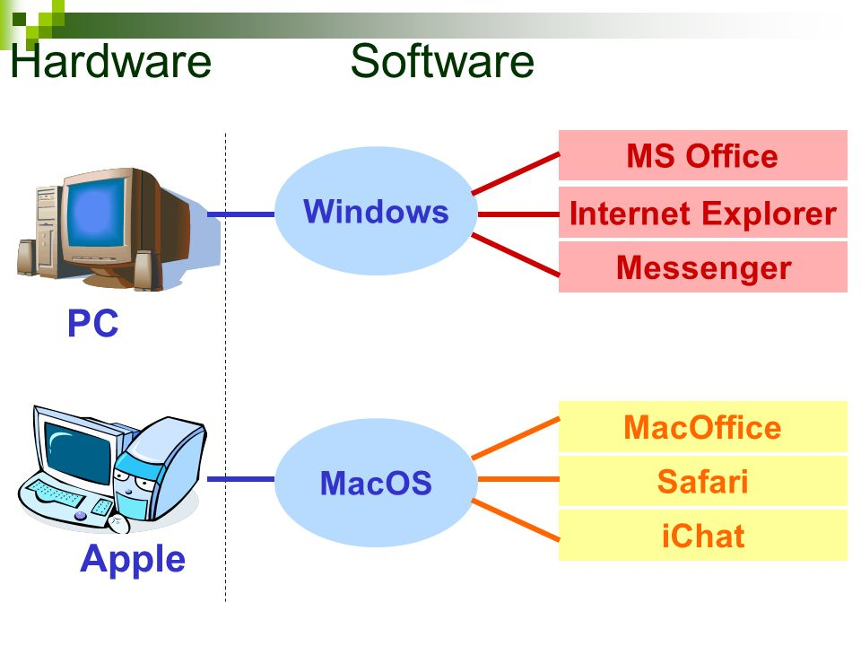 Hardware Software PC Apple MS Office Windows Internet Explorer