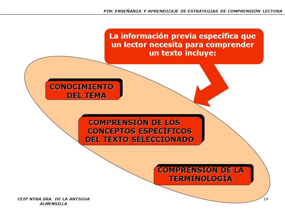 COMPRENSIÓN DE LOS CONCEPTOS ESPECÍFICOS DEL TEXTO SELECCIONADO