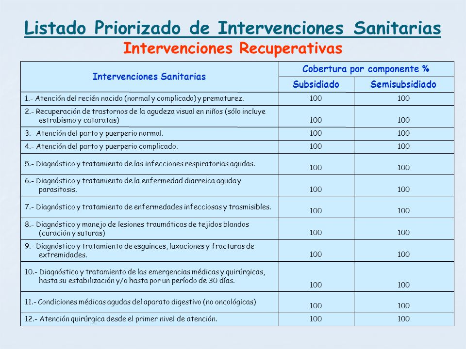 Cobertura por componente % Intervenciones Sanitarias