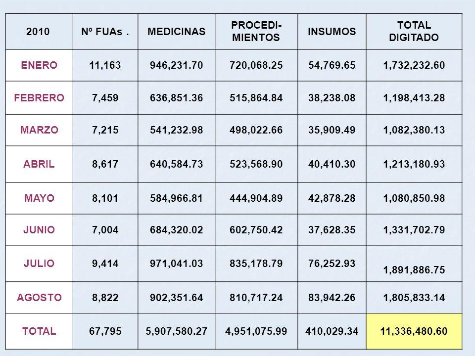 2010 Nº FUAs . MEDICINAS. PROCEDI-MIENTOS. INSUMOS. TOTAL DIGITADO. ENERO. 11,163. 946,231.70.