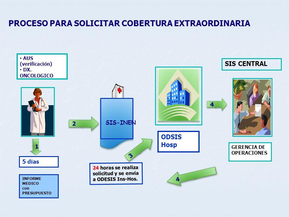 PROCESO PARA SOLICITAR COBERTURA EXTRAORDINARIA