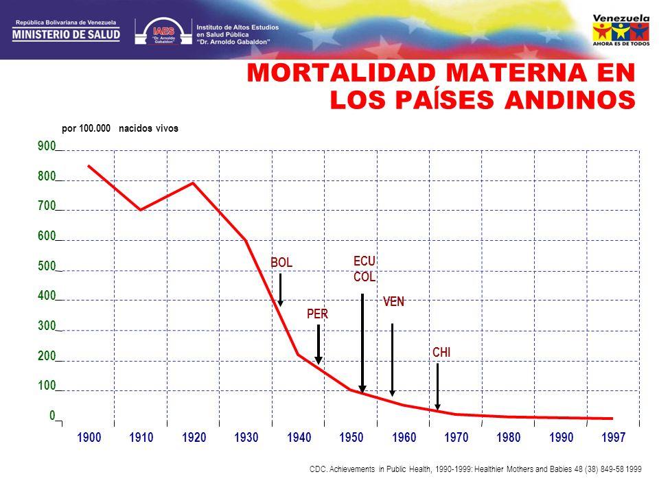 MORTALIDAD MATERNA EN LOS PAÍSES ANDINOS