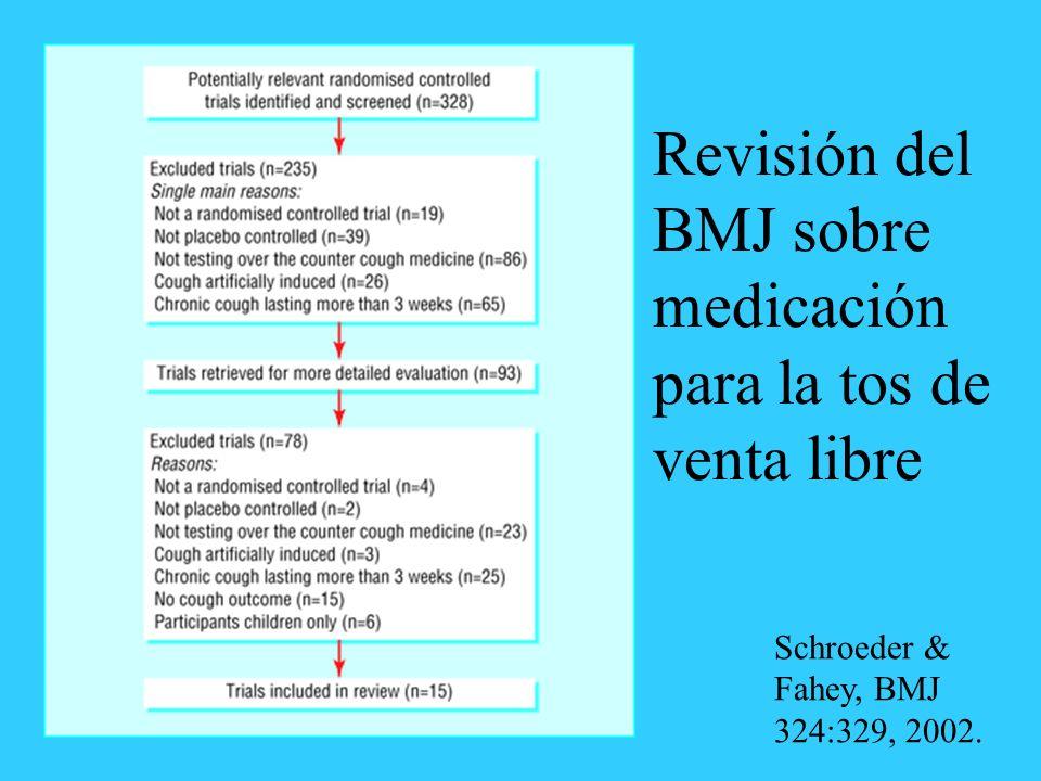 Revisión del BMJ sobre medicación para la tos de venta libre